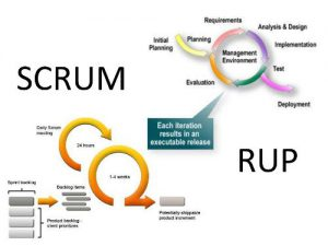 Scrum RUP Agile methods used by Macrorom